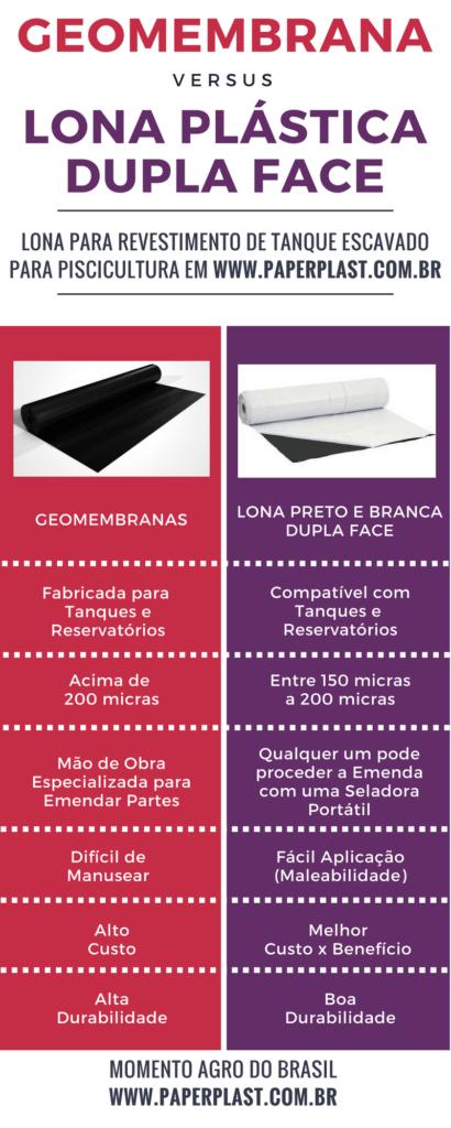 lona vs geomembrana