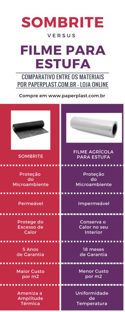 filme plastico para estufa preço